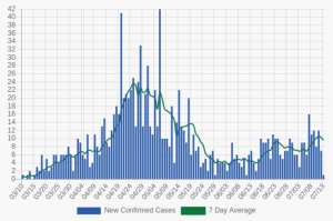 a graph showing rates of new covid-19 cases decreasing in June before rising again in July