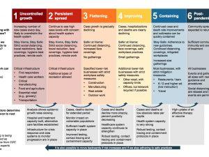 "Six phases of Michigan's ""Safe Start"" plan"