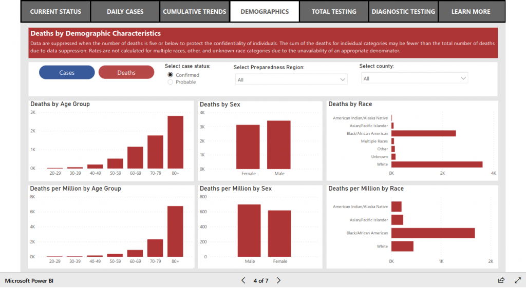 A screenshot of various demographic charts from Michigan's COVID-19 dashboard, including one showing no coronavirus deaths among people age 0 to 20.