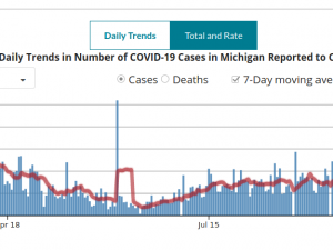 a graph showing daily COVID-19 infection numbers in Michigan