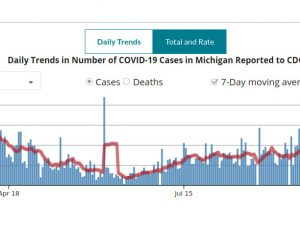 a chart showing new cases of COVID-19 since March