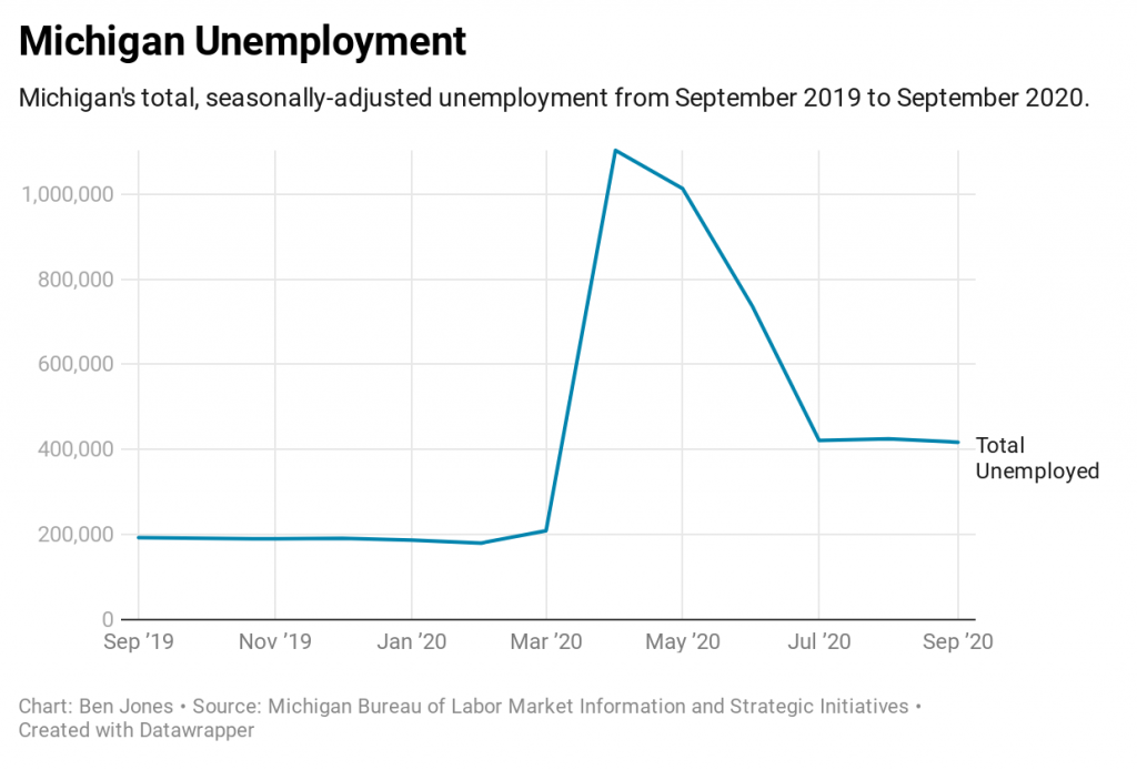 a chart showing Michigan's unemployment numbers
