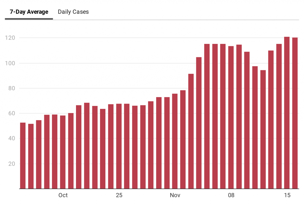 chart showing average COVID-19 infections in Kalamazoo County over five weeks