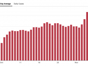 chart showing average COVID-19 infections in Kalamazoo County