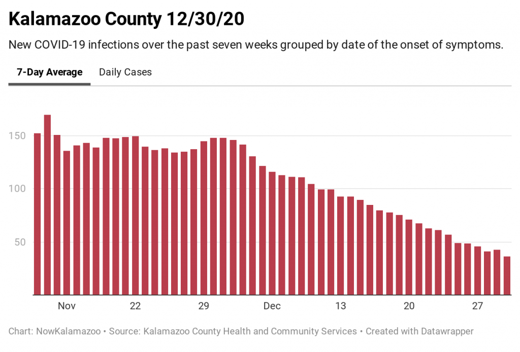 chart showing average COVID-19 infections in Kalamazoo County over seven weeks