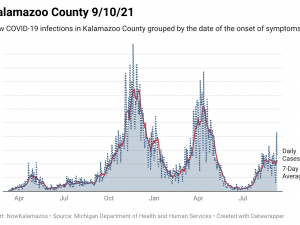 chart showing average COVID-19 infections in Kalamazoo County since March 2020